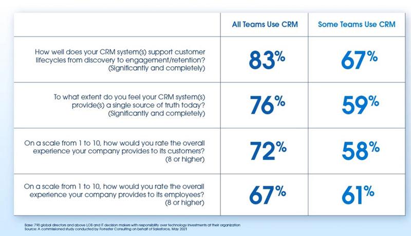 CRM strategy - business adaptability - TECHXMEDIA