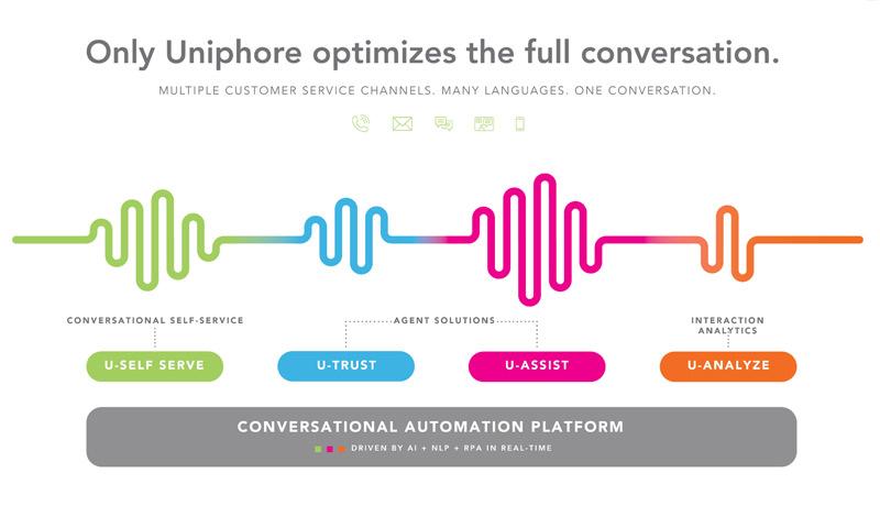 Uniphore-Conversational-Automation-Platform - techxmedia